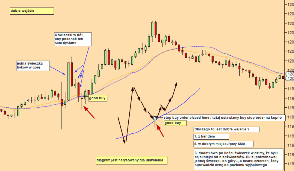 Strategia forex 2018